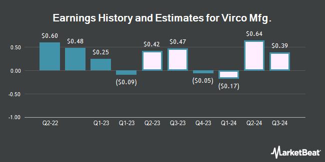 Earnings History and Estimates for Virco Mfg. (NASDAQ:VIRC)