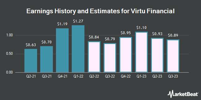 Earnings History and Estimates for Virtu Financial (NASDAQ:VIRT)
