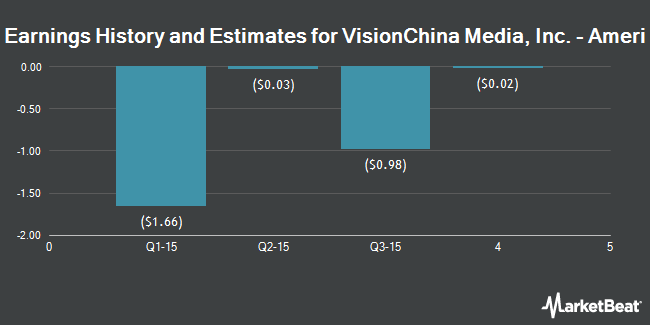 Earnings by Quarter for VisionChina Media (NASDAQ:VISN)