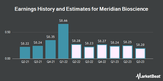 Earnings by Quarter for Meridian Bioscience (NASDAQ:VIVO)