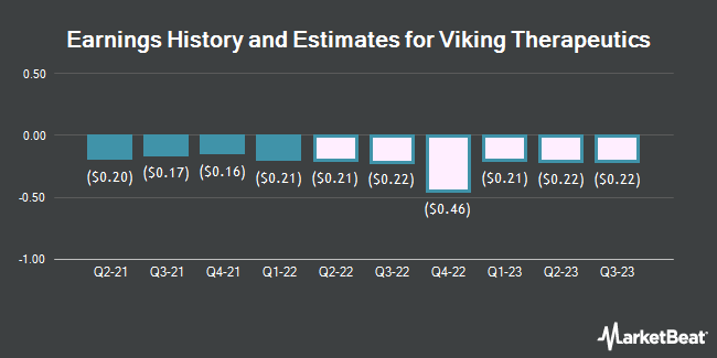 Earnings History and Estimates for Viking Therapeutics (NASDAQ:VKTX)
