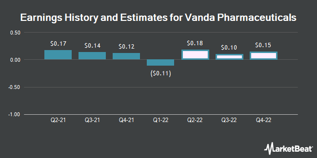 Earnings History and Estimates for Vanda Pharmaceuticals (NASDAQ:VNDA)