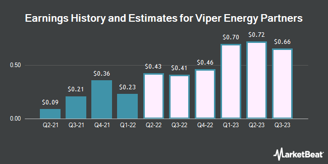 Earnings History and Estimates for Viper Energy Partners (NASDAQ:VNOM)