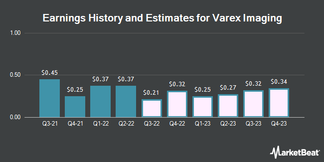 Earnings History and Estimates for Varex Imaging (NASDAQ:VREX)