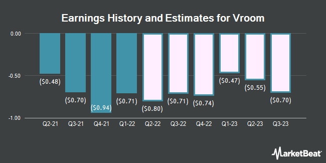 Earnings History and Estimates for Vroom (NASDAQ:VRM)
