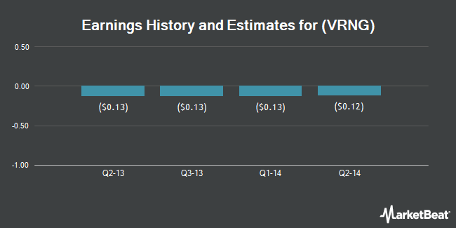Earnings by Quarter for Form Holdings Corp (NASDAQ:VRNG)