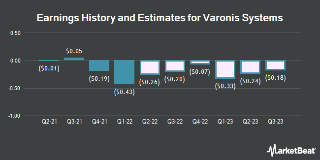 Earnings History and Estimates for Varonis Systems (NASDAQ:VRNS)