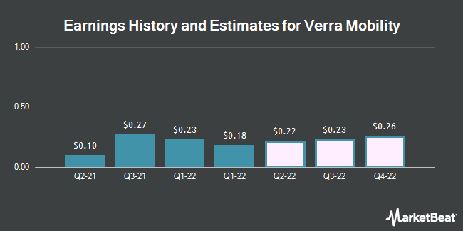 Earnings History and Estimates for Verra Mobility (NASDAQ:VRRM)