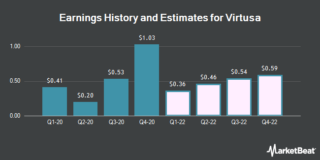 Earnings History and Estimates for Virtusa (NASDAQ:VRTU)