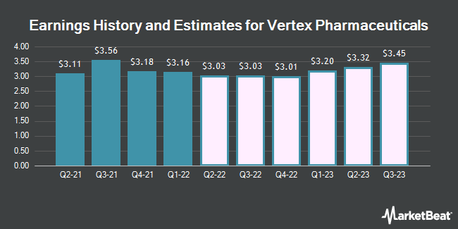 Earnings by Quarter for Vertex Pharmaceuticals Incorporated (NASDAQ:VRTX)