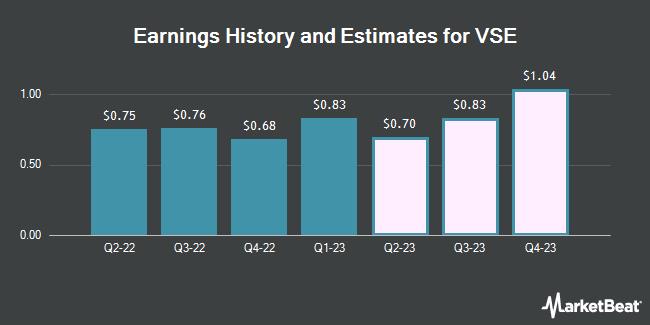 Earnings History and Estimates for VSE (NASDAQ:VSEC)
