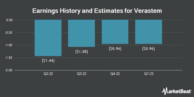 Earnings History and Estimates for Verastem (NASDAQ:VSTM)