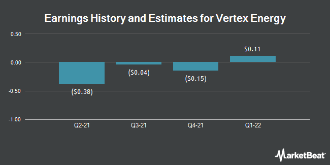 Earnings by Quarter for Vertex Energy (NASDAQ:VTNR)