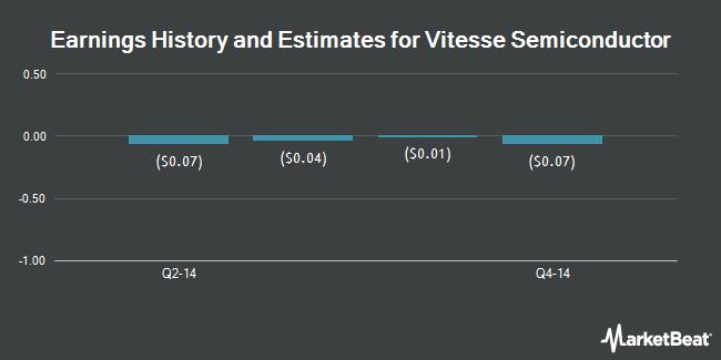 Earnings by Quarter for Microsemi Communications (NASDAQ:VTSS)