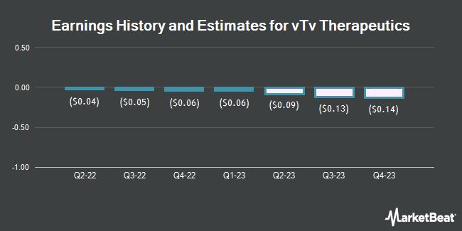 Earnings by Quarter for vTv Therapeutics (NASDAQ:VTVT)