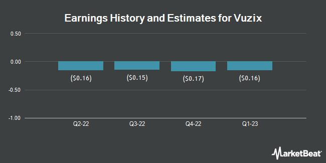 Earnings by Quarter for Vuzix (NASDAQ:VUZI)