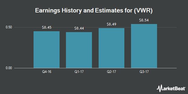 Earnings by Quarter for VWR Corporation (NASDAQ:VWR)
