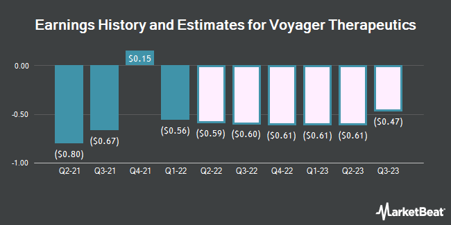 Earnings History and Estimates for Voyager Therapeutics (NASDAQ:VYGR)