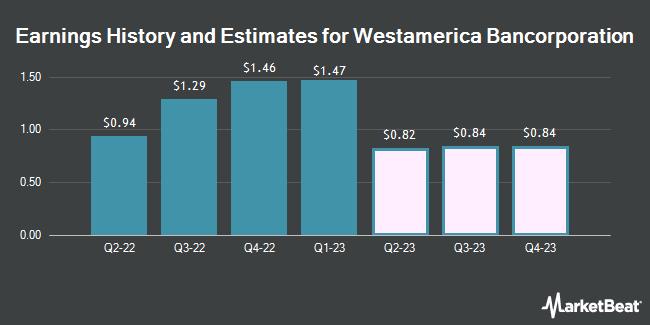 Earnings by Quarter for Westamerica Bancorporation (NASDAQ:WABC)