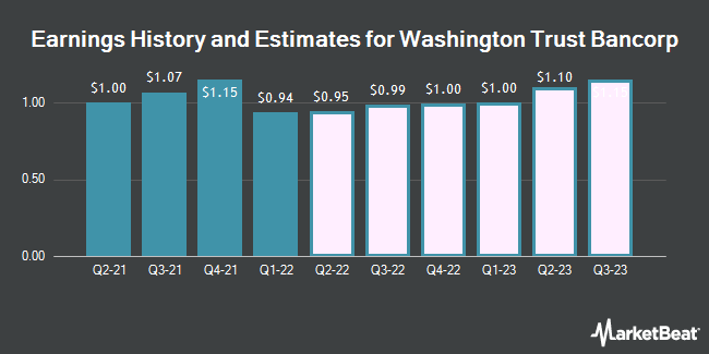 Earnings History and Estimates for Washington Trust Bancorp (NASDAQ:WASH)