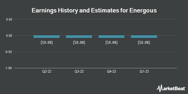 Earnings by Quarter for Energous Corporation (NASDAQ:WATT)