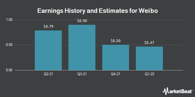 Earnings by Quarter for Weibo Corporation (NASDAQ:WB)