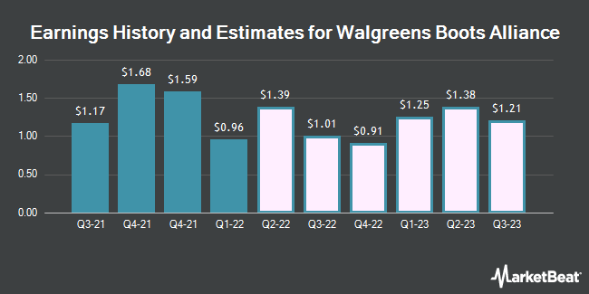 Earnings History and Estimates for Walgreens Boots Alliance (NASDAQ:WBA)