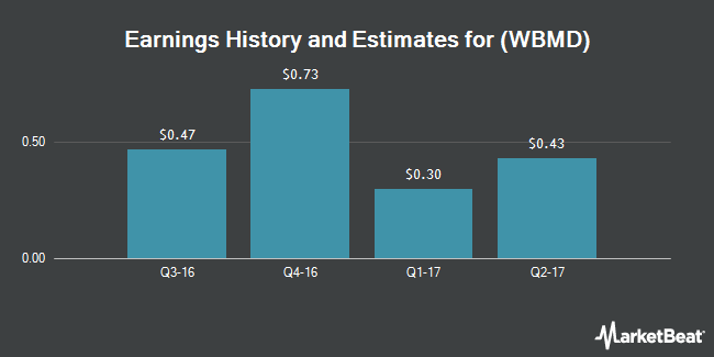 Earnings by Quarter for WebMD Health Corp. (NASDAQ:WBMD)