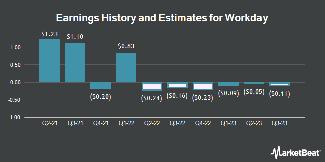 Earnings History and Estimates for Workday (NASDAQ:WDAY)