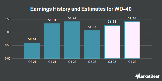 Earnings History and Estimates for WD-40 (NASDAQ:WDFC)