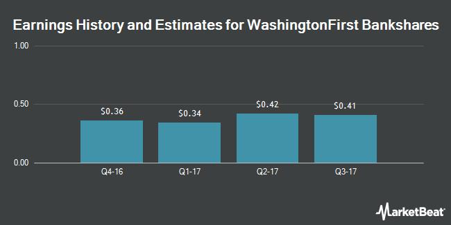 Earnings by Quarter for WashingtonFirst Bankshares (NASDAQ:WFBI)