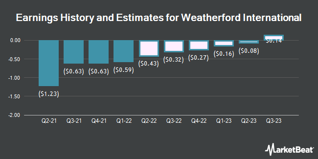 Earnings History and Estimates for Weatherford International (NASDAQ:WFRD)
