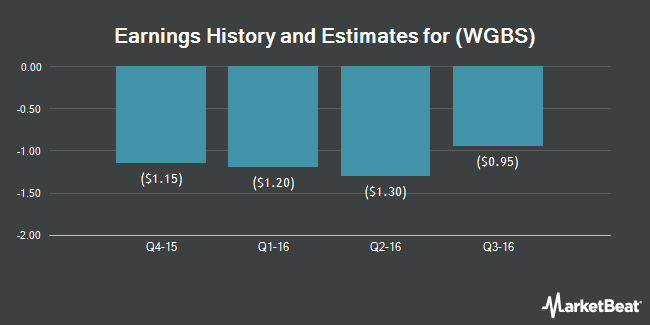 Earnings by Quarter for WaferGen Bio-systems (NASDAQ:WGBS)