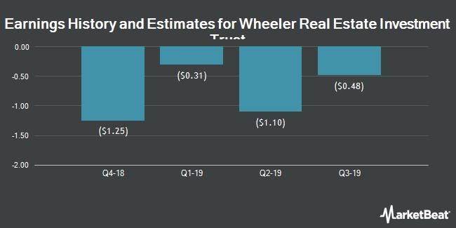Earnings by Quarter for Wheeler Real Estate Investment Trust (NASDAQ:WHLR)