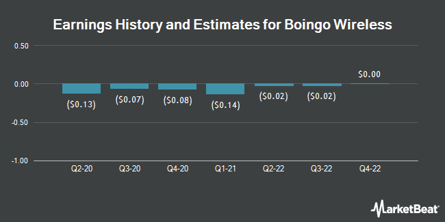 Earnings History and Estimates for Boingo Wireless (NASDAQ:WIFI)
