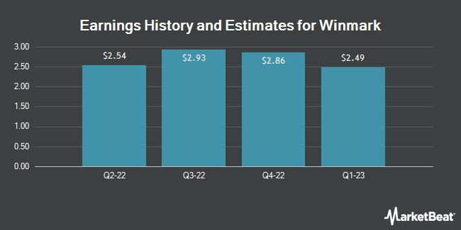 Earnings by Quarter for Winmark (NASDAQ:WINA)