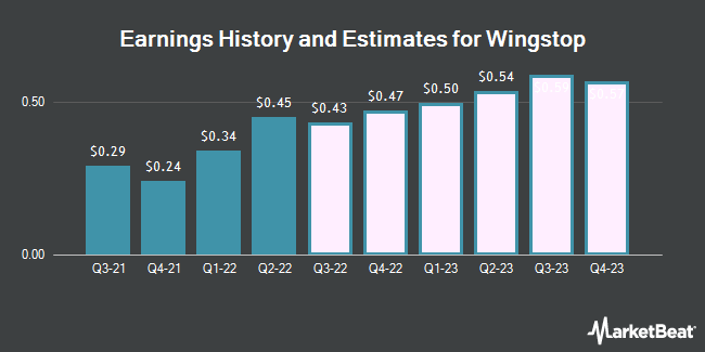 Earnings History and Estimates for Wingstop (NASDAQ:WING)
