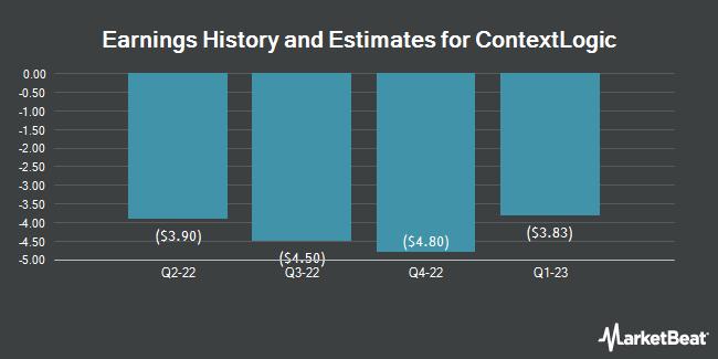 Earnings History and Estimates for ContextLogic (NASDAQ:WISH)