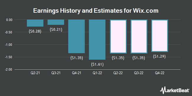 Earnings by Quarter for Wix.com (NASDAQ:WIX)
