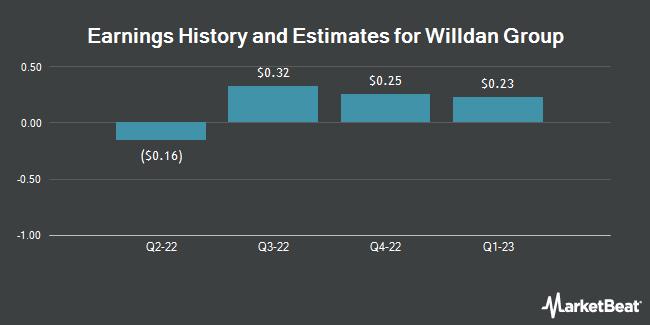 Earnings by Quarter for Willdan Group (NASDAQ:WLDN)