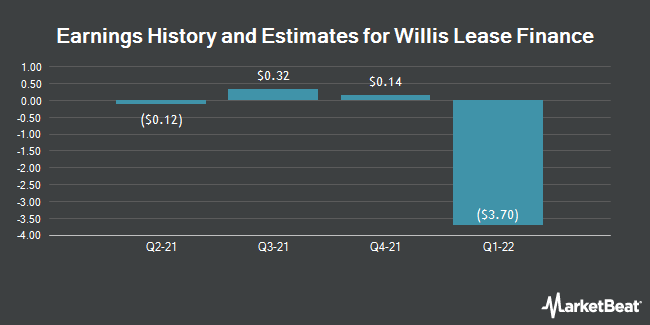 Earnings by Quarter for Willis Lease Finance Corporation (NASDAQ:WLFC)