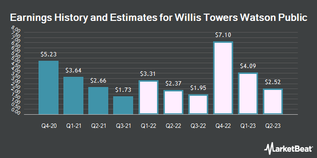 Earnings History and Estimates for Willis Towers Watson (NASDAQ:WLTW)