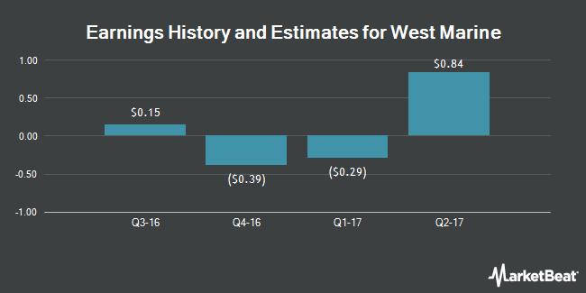 Earnings by Quarter for West Marine (NASDAQ:WMAR)