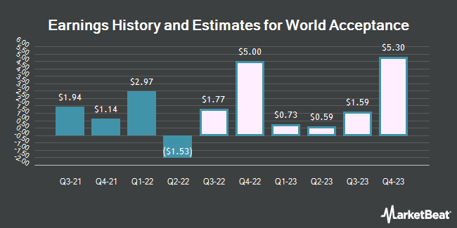 Earnings History and Estimates for World Acceptance (NASDAQ:WRLD)