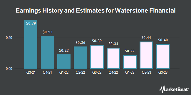 Earnings by Quarter for Waterstone Financial (NASDAQ:WSBF)