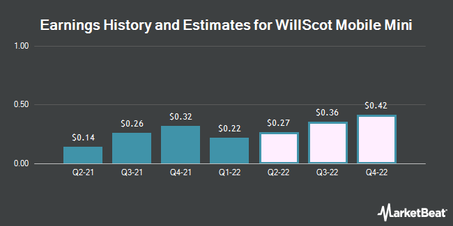 Earnings History and Estimates for WillScot Mobile Mini (NASDAQ:WSC)