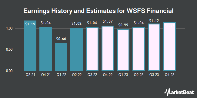 Earnings History and Estimates for WSFS Financial (NASDAQ:WSFS)