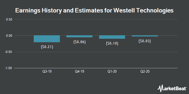 Earnings by Quarter for Westell Technologies (NASDAQ:WSTL)