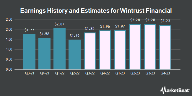 Earnings by Quarter for Wintrust Financial Corporation (NASDAQ:WTFC)