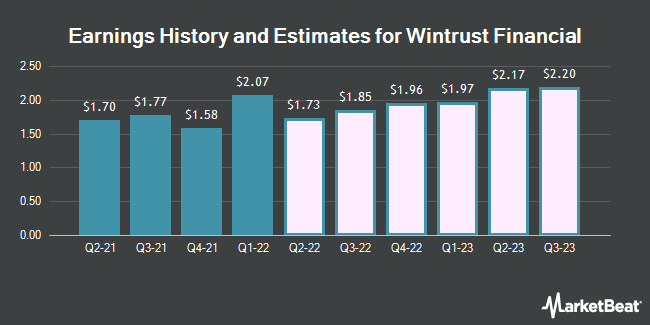 Earnings History and Estimates for Wintrust Financial (NASDAQ:WTFC)